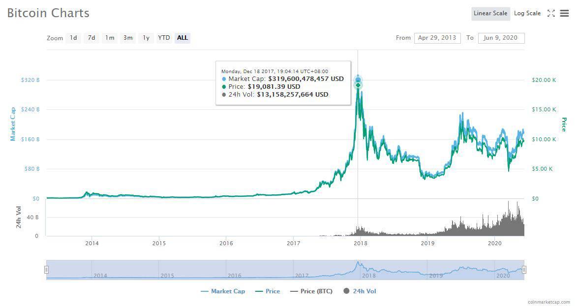 【一路上網一路賺錢系列】CryptoTab -  專掘加密貨幣嘅Browser