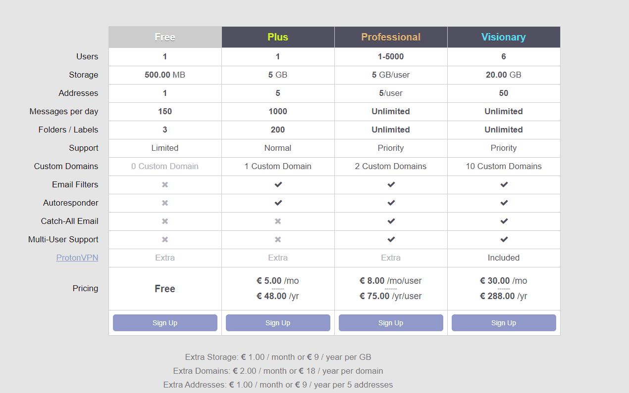 【VPN介紹】ProtonVPN,同場推薦比Gmail更安全嘅ProtonMail