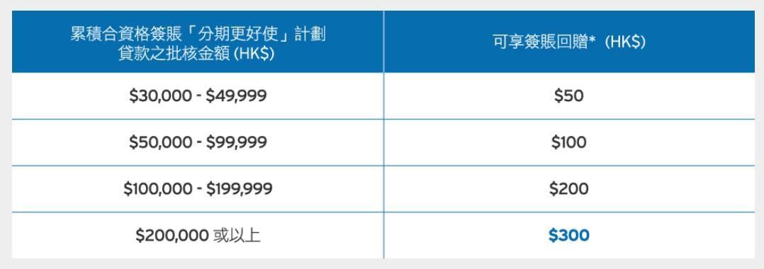 【交稅優惠】2020/21 各大銀行信用卡交稅優惠、稅貸計劃 (已完結)