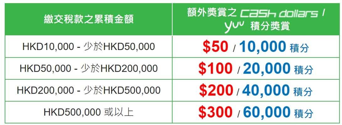 Hang Seng Credit Card Tax Reward