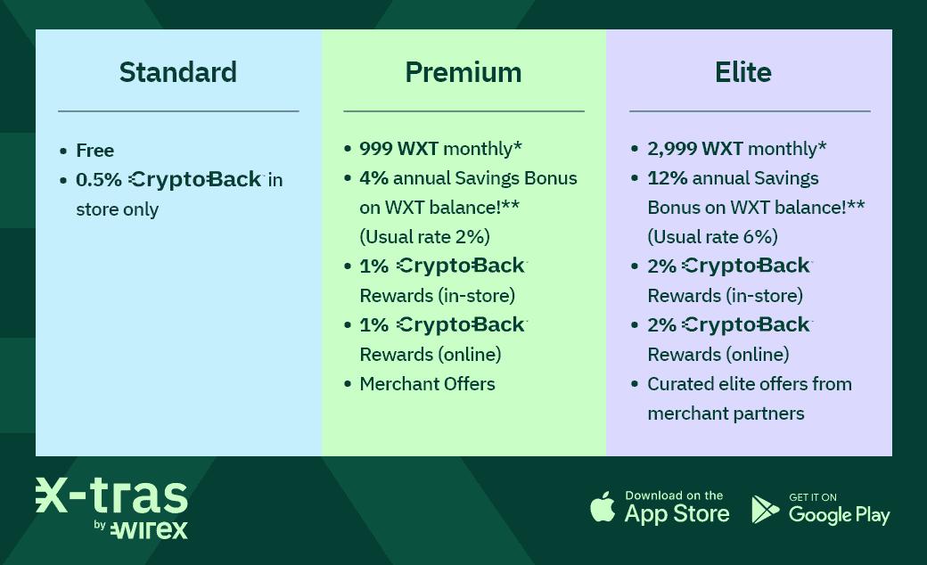 Wirex入門加密貨幣世界嘅第一張卡 (2021-3-15更新)